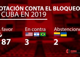 Con 187 votos a favor, 3 en contra y 2 abstenciones se aprobó la resolución. EE.UU. e Israel repitieron este año como los países en oponerse a la resolución, dúo al que se incorporó Brasil. Se abstuvieron Colombia y Ucrania. Moldova no ejerció su derecho al voto.