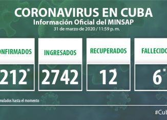 Para COVID-19 se estudiaron este martes 444 casos, resultando 26 muestras positivas. El país acumula 2 mil 766 muestras realizadas y 212 positivas.