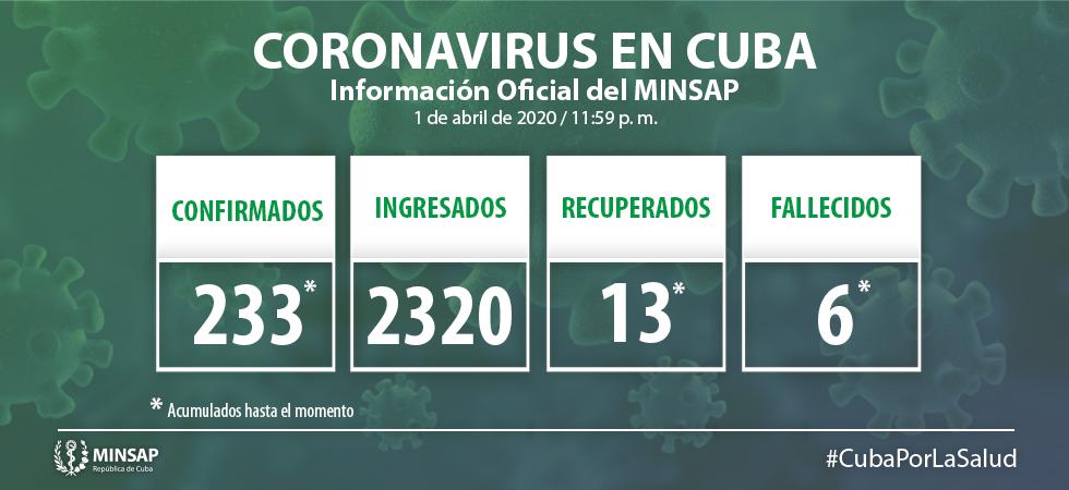 Hasta el día Primero de abril, en Cuba se encuentran ingresados 2 320 pacientes, de ellos 1384 sospechosos y 213 confirmados. Otras 25 920 personas se vigilan en sus hogares, desde la Atención Primaria de Salud.