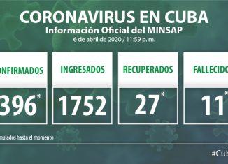 Para COVID-19 se estudiaron 1056 casos, resultando 46 muestras positivas. El país acumula 7054 muestras realizadas y 396 positivas. Por tanto, al cierre del día de este lunes se confirmaron 46 nuevos casos, para un acumulado de 396 en el país.