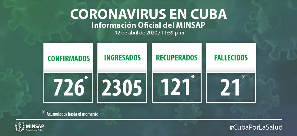 Para COVID-19 se estudiaron 2 mil 76 casos, resultando positivas 57 muestras. El país acumula 17 mil 133 muestras realizadas y 726 positivas. Por tanto, al cierre del día de ayer se confirman 57 nuevos casos, para un acumulado de 726 en el país.