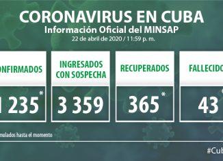 Para COVID-19 se estudiaron 1 967 casos, resultando 46 muestras positivas. El país acumula 34 243 muestras realizadas y 1 235 positivas (3.6%). Por tanto, al cierre del 22 de abril se confirman 46 nuevos casos, para un acumulado de 1 235 en el país.