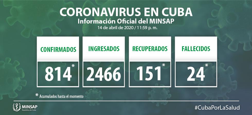 Para COVID-19 se estudiaron 1 684 casos, resultando 48 muestras positivas. El país acumula 20 451 muestras realizadas y 814 positivas (3.9%). Al cierre del 14 de abril se confirman 48 nuevos casos, para un acumulado de 814 en el país.