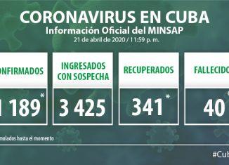Para COVID-19 se estudiaron 1 860 casos, resultando 52 muestras positivas. El país acumula 32 276 muestras realizadas y mil 189 positivas (3.7%). Por tanto, al cierre de este martes se confirman 52 nuevos casos, para un acumulado de 1 189 en el país.