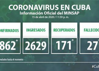 Para COVID-19 se estudiaron mil 386 casos, resultando 48 muestras positivas. El país acumula 21 mil 837 muestras realizadas y 862 positivas (3.9%). Por tanto, al cierre del día de ayer se confirman 48 nuevos casos, para un acumulado de 862 en el país