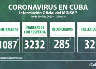 Para COVID-19 se estudiaron 1 616 casos, resultando 52 muestras positivas. El país acumula 28 598 muestras realizadas y 1 087 positivas (3.8%). Por tanto, al cierre del domingo se confirman 52 nuevos casos, para un acumulado de 1 087 en el país.