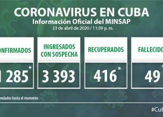Para COVID-19 se estudiaron 1 891 muestras, resultando 50 muestras positivas. El país acumula 36 134 muestras realizadas y mil 285 positivas (3.55%). Por tanto, al cierre del 23 de abril se confirman 50 nuevos casos, para un acumulado de 1 285 en el país.