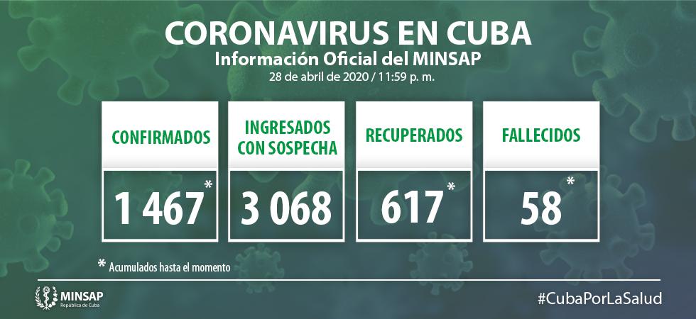 Para COVID-19 se estudiaron 1 836 muestras, resultando 30 muestras positivas. El país acumula 45 344 muestras realizadas y mil 467 positivas (3.2%). Por tanto, al cierre del 28 de abril se confirman 30 nuevos casos, para un acumulado de 1 467 en el país.