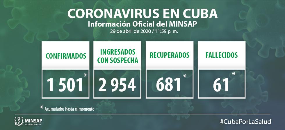 Para COVID-19 se estudiaron 2 003 muestras, resultando 34 muestras positivas. El país acumula 47 347 muestras realizadas y 1 501 positivas (3.2%). Por tanto, al cierre del 29 de abril se confirman 34 nuevos casos, para un acumulado de 1 501 en el país.