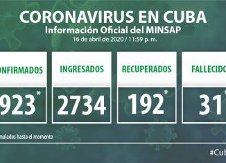 Para COVID-19 se estudiaron 1 480 casos, resultando positivas 61 muestras. El país acumula 23 317 muestras realizadas y 923 positivas (3.9%). Por tanto, al cierre del 16 de abril se confirman 61 nuevos casos, para un acumulado de 923 en el país.