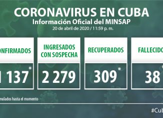 Para COVID-19 se estudiaron 1 818 casos, resultando 50 muestras positivas. El país acumula 30 416 muestras realizadas y 1 137 positivas (3.7%). Por tanto, al cierre del 20 de abril se confirman 50 nuevos casos, para un acumulado de 1 137 en el país.