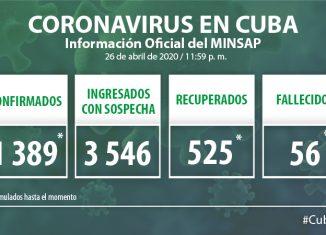 Al cierre del 26 de abril, para COVID-19 se estudiaron 1 823 muestras, resultando 20 muestras positivas. El país acumula 41 651 muestras realizadas y 1 389 positivas (3.3%). Por tanto, al cierre del 26 de abril se confirman 20 nuevos casos, para un acumulado de 1 389 en el país.