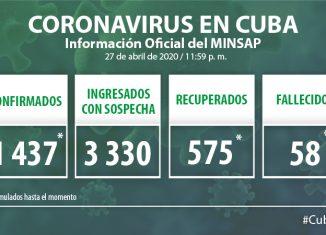 Para COVID-19 se estudiaron 1 857 muestras, resultando 48 muestras positivas. El país acumula 43 508 muestras realizadas y 1 437 positivas (3.3%). Por tanto, al cierre del 27 de abril se confirman 48 nuevos casos, para un acumulado de 1 437 en el país.