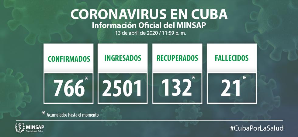 Para COVID-19 se estudiaron mil 634 casos, resultando 40 muestras positivas. El país acumula 18 mil 864 muestras realizadas y 766 positivas (4,0% del total de muestras realizadas). Por tanto, al cierre del día de ayer se confirman 40 nuevos casos, para un acumulado de 766 en el país.