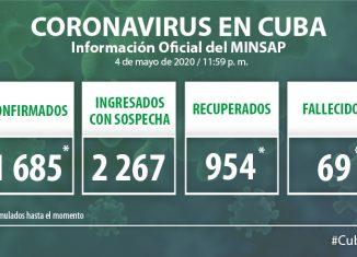 Cuba reportó 17 nuevos casos positivos a la COVID-19 para un acumulado de 1685 personas confirmadas con el SARS-CoV-2. También se dio a conocer 78 altas médicas, informó este martes en conferencia de prensa el doctor Francisco Durán García, director nacional de Epidemiología del Ministerio de Salud Pública (Minsap).