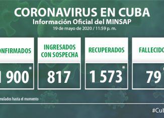 Para COVID-19 se estudiaron 1 732 muestras, resultando positivas 13 muestras. El país acumula 87 288 muestras realizadas y mil 900 positivas (2,2%). Por tanto, al cierre del día de ayer se confirman 13 nuevos casos, para un acumulado de 1 900 en el país.