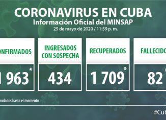 Para COVID-19 se estudiaron 1 492 muestras, resultando 16 muestras positivas. El país acumula 97 003 muestras realizadas y mil 963 positivas (2,0%). Por tanto, al cierre del 25 de mayo se confirman 16 nuevos casos, para un acumulado de 1 963.