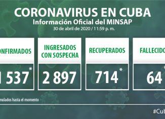 Para COVID-19 se estudiaron 2 062 muestras, resultando 36 muestras positivas. El país acumula 49 409 muestras realizadas y mil 537 positivas (3.1%). Por tanto, al cierre del día de ayer se confirman 36 nuevos casos, para un acumulado de 1 537 en el país.