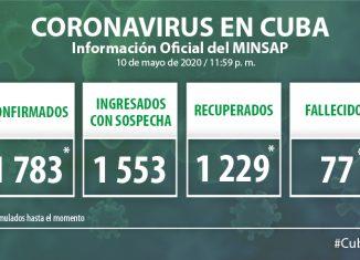 Para COVID-19 se estudiaron 1 847 muestras, resultando 17 muestras positivas. El país acumula 69 182 muestras realizadas y 1 783 positivas (2,6%). Por tanto, al cierre del día de ayer se confirman 17 nuevos casos, para un acumulado de 1 783 en el país.
