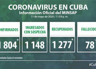 Para COVID-19 se estudiaron 1 975 muestras, resultando 21 muestras positivas. El país acumula 71 157 muestras realizadas y mil 804 positivas (2,5%). Por tanto, al cierre del 11 de mayor se confirman 21 nuevos casos, para un acumulado de 1804 en el país.