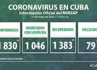 Para COVID-19 se estudiaron 2 013 muestras, resultando 20 muestras positivas. El país acumula 75 142 muestras realizadas y 1 830 positivas (2,4%). Por tanto, al cierre del 13 de mayo se confirman 20 nuevos casos, para un acumulado de 1 830 en el país.