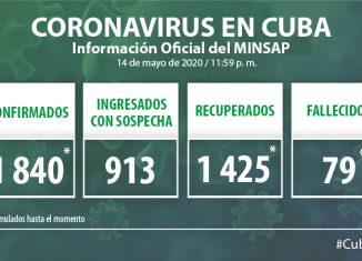 Para COVID-19 se estudiaron 2 232 muestras, resultando 10 muestras positivas. El país acumula 77 374 muestras realizadas y 1 840 positivas (2,4%). Por tanto, al cierre del 14 de mayo se confirman 10 nuevos casos, para un acumulado de 1 840.
