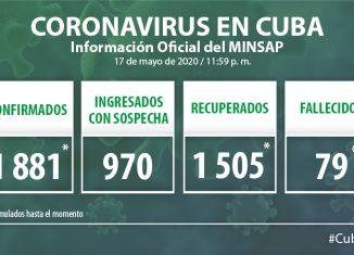 Para COVID-19 se estudiaron 1 951muestras, resultando 9 muestras positivas. El país acumula 83 868 muestras realizadas y 1 881 positivas (2,2%). Por tanto, al cierre del 17 de mayo se confirman 9 nuevos casos, para un acumulado de 1 881en el país.