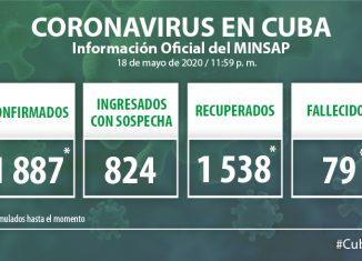 Para COVID-19 se estudiaron 1 688 muestras, resultando positivas 6 muestras. El país acumula 85 556 muestras realizadas y 1 887 positivas (2,2%). Por tanto, al cierre del 18 de mayo se confirman 6 nuevos casos, para un acumulado de 1 887 en el país.