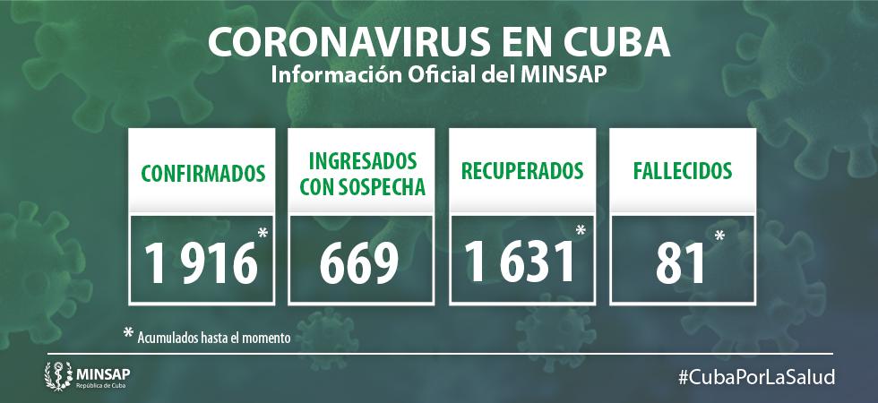 Para COVID-19 se estudiaron 1 880 muestras, resultando 8 muestras positivas. El país acumula 90 911 muestras realizadas y 1916 positivas (2,1%). Por tanto, al cierre del 21 de mayo se confirman 8 nuevos casos, para un acumulado de 1 916 en el país.