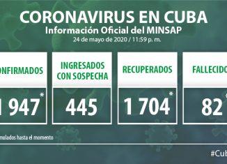 Para COVID-19 se estudiaron 1 451 muestras, resultando 6 muestras positivas. El país acumula 95 511 muestras realizadas y 1 947 positivas (2,0%). Por tanto, al cierre del 24 de mayo se confirman seis nuevos casos, para un acumulado de 1 947 en el país.