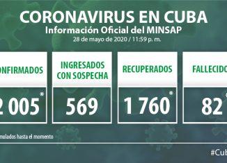 Para COVID-19 se estudiaron 1363 muestras, resultando 22 muestras positivas. El país acumula 101 108 muestras realizadas y 2 mil 005 positivas (2,0%). Por tanto, al cierre del 28 de mayo se confirman 22 nuevos casos, para un acumulado de 2 005.