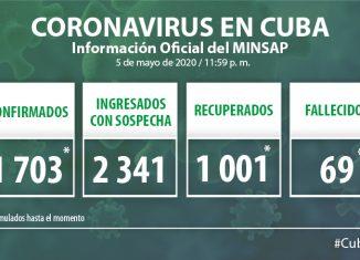 Para COVID-19 se estudiaron 1 937 muestras, resultando 18 muestras positivas. El país acumula 59 648 muestras realizadas y 1 703 positivas (2,9%). Por tanto, al cierre del cinco de mayo se confirman 18 nuevos casos, para un acumulado de 1 703 en el país.