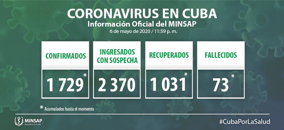 Para COVID-19 se estudiaron 1 965 muestras, resultando 26 muestras positivas. El país acumula 61 613 muestras realizadas y mil 729 positivas (2,8%). Al cierre del 6 de mayo se confirman 26 nuevos casos, para un acumulado de 1 729 en el país.
