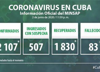 Para COVID-19 se estudiaron 1960 muestras, resultando 15 positivas. Cuba acumula 110 349 muestras realizadas y 2 107 positivas. Al cierre del 2 de junio se confirman 15 nuevos casos, para un acumulado de 2 107.
