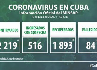Para COVID-19 se estudiaron 2 095 muestras, resultando ocho muestras positivas. El país acumula 127 042 muestras realizadas y 2 219 positivas. Al cierre del 10 de junio de 2020 se confirman ocho nuevos casos, para un acumulado de 2 219.