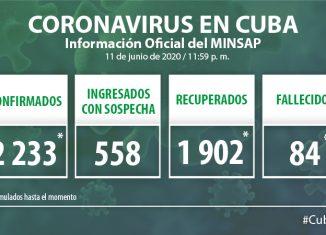 Para COVID-19 se estudiaron 2 090 muestras, resultaron 14 muestras positivas. El país acumula 129 132 muestras realizadas y 2 233 positivas. Al cierre del 11 de Junio se confirman 14 nuevos casos, para un acumulado de 2 233.
