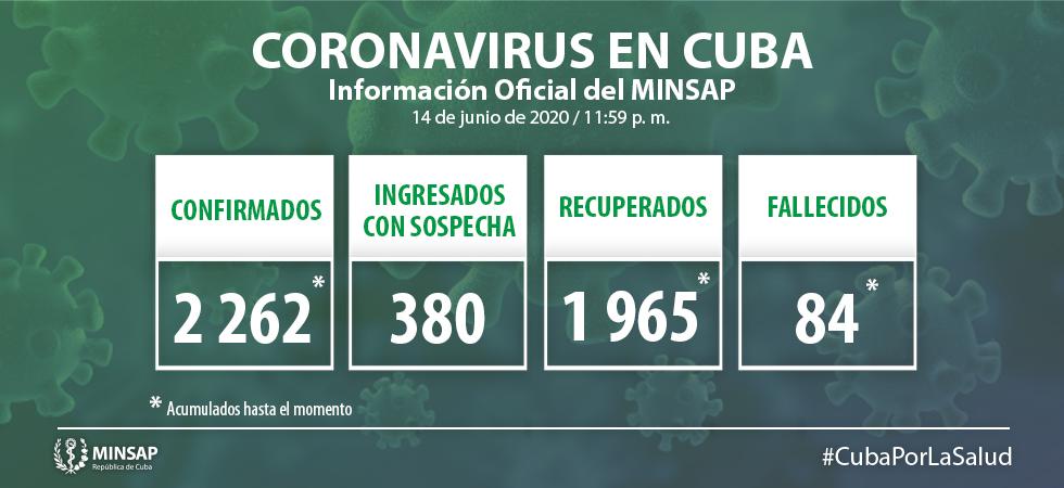 Para COVID-19 se estudiaron 2 486 muestras resultando 14 muestras positivas. El país acumula 136 249 muestras realizadas y 2 mil 262 positivas. Al cierre del 14 de junio de 2020 se confirman 14 nuevos casos, para un acumulado de 2 262.