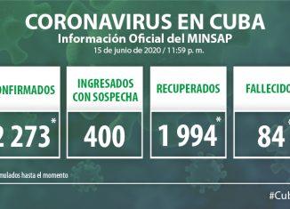 Para COVID-19 se estudiaron 2 582 muestras resultando 11 muestras positivas. El país acumula 138 831 muestras realizadas y 2 273 positivas. Al cierre del 15 de Junio se confirman 11 nuevos casos, para un acumulado de 2 273.