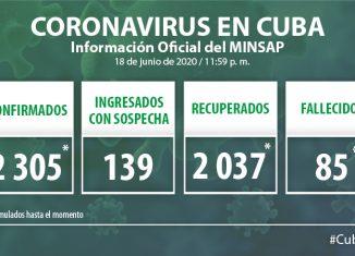 Para COVID-19 se estudiaron 2 543 muestras resultando 10 muestras positivas. El país acumula 146 276 muestras realizadas y 2 mil 305 positivas. Al cierre del 18 de junio se confirman 10 nuevos casos, para un acumulado de 2 305.