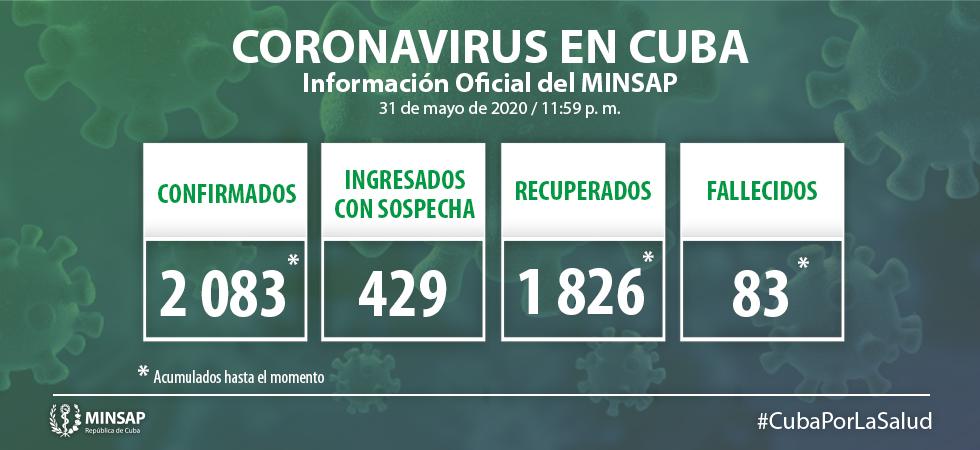 Para COVID-19 se estudiaron 1 763 muestras, resultando 38 muestras positivas. El país acumula 107 037 muestras realizadas y 2 083 positivas (1,9%). Por tanto, al cierre del 31 de mayo se confirman 38 nuevos casos, para un acumulado de 2 083.