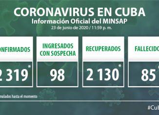 Para COVID-19 se estudiaron 2 006 muestras, resultando una muestra positiva. El país acumula 157 387 muestras realizadas y 2 mil 319 positivas. Al cierre del 23 de junio se confirmó un nuevo caso, para un acumulado de 2 319.