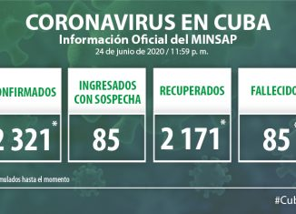 Para COVID-19 se estudiaron 2 184 muestras, resultaron dos muestras positivas. El país acumula 159 571 muestras realizadas y 2 321 positivas. Al cierre del 24 de junio se confirmaron dos nuevos casos, para un acumulado de 2 321.