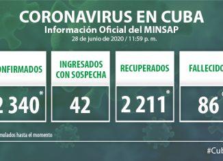 Para COVID-19 se estudiaron 2 210 muestras, resultando ocho positivas. El país acumula 168 545 muestras realizadas y 2 340 positivas (1,4%). Al cierre del 28 de Junio de 2020 se confirmaron ocho nuevos casos, para un acumulado de 2 340.
