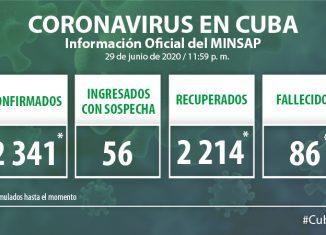 Para COVID-19 se estudiaron 2 246 muestras, resultando una positiva. El país acumula 170 mil 791 muestras realizadas y 2 341 positivas. Al cierre del 29 de junio de 2020 se confirmó un nuevo caso, para un acumulado de 2 341.