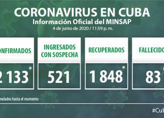 Para COVID-19 se estudiaron 2 015 muestras, resultando 14 muestras positivas. Cuba acumula 114 464 muestras realizadas y 2 133 positivas. Por tanto, al cierre del 4 de junio se confirman 14 nuevos casos, para un acumulado de 2 133.