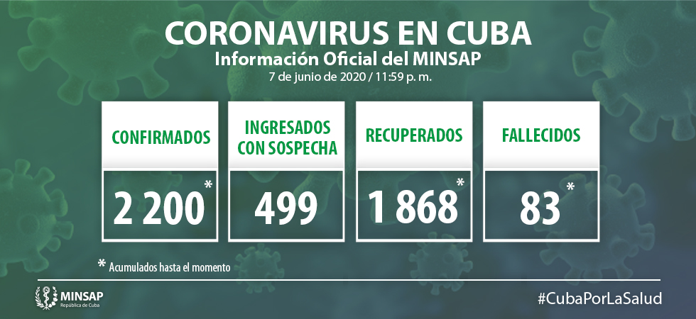 Para COVID-19 se estudiaron 2 048 muestras, resultando 9 muestras positivas. El país acumula 120 536 muestras realizadas y 2 200 positivas. Al cierre del 7 de junio se confirman 9 nuevos casos, para un acumulado de 2 200.
