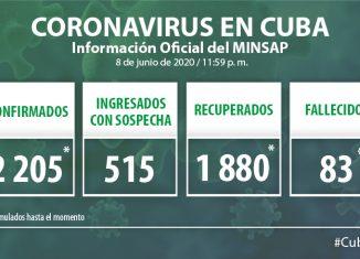 Para COVID-19 se estudiaron 2 067 muestras, resultando 5 muestras positivas. El país acumula 122 603 muestras realizadas y 2 205 positivas. Al cierre del 8 de junio se confirman 5 nuevos casos, para un acumulado de 2 205.