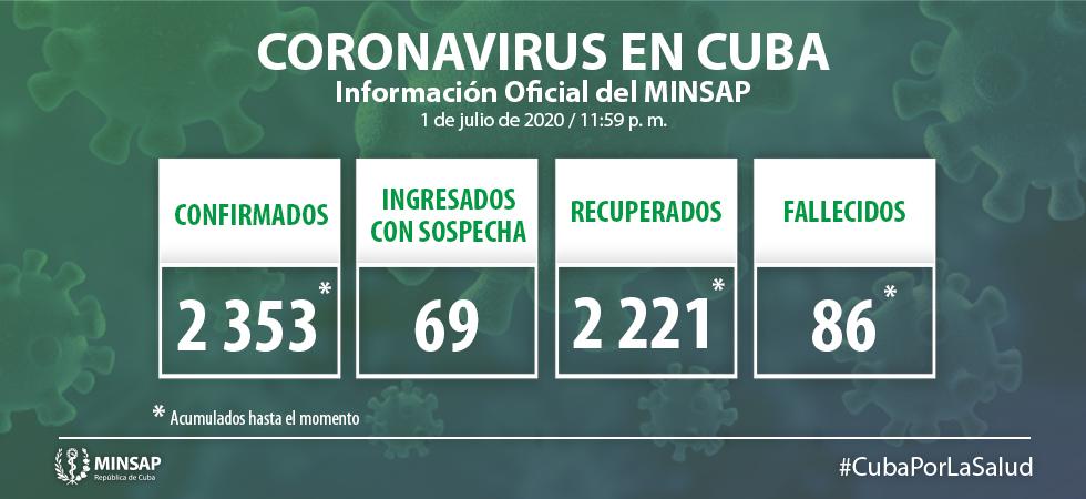 Para COVID-19 se estudiaron 2 309 muestras, resultando 5 positivas. El país acumula 175 372 muestras realizadas y 2 353 positivas. Al cierre del Primero de Junio se confirmaron 5 nuevos casos, para un acumulado de 2 353.