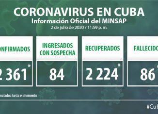 Para COVID-19 se estudiaron 2 690 muestras, resultando ocho positivas. El país acumula 178 062 muestras realizadas y 2 361 positivas. Al cierre del 2 de julio de 2020 se confirmaron ocho nuevos casos, para un acumulado de 2 361.