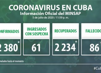 Para COVID-19 se estudiaron 3 375 muestras, resultando ocho positivas. El país acumula 186 518 muestras realizadas y 2 380 positivas. Al cierre del 6 de julio se confirmaron ocho nuevos casos, para un acumulado de 2 380.